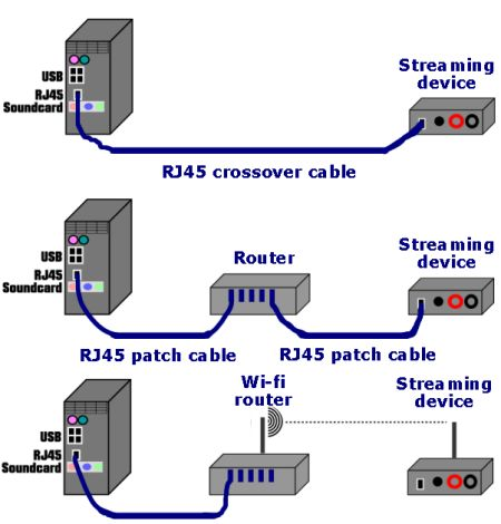 Different ways of connecting a streaming device to a computer.