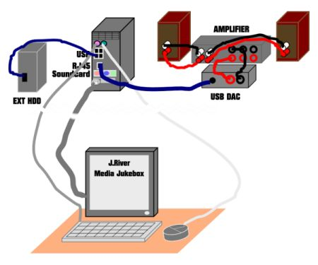 USB DAC system using wired control.